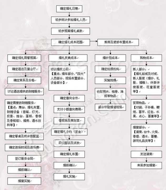 婚礼流程.jpg