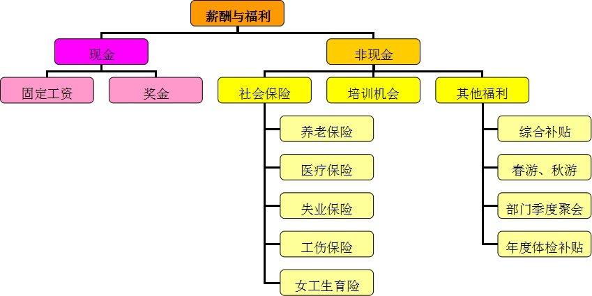 待遇图片1.jpg
