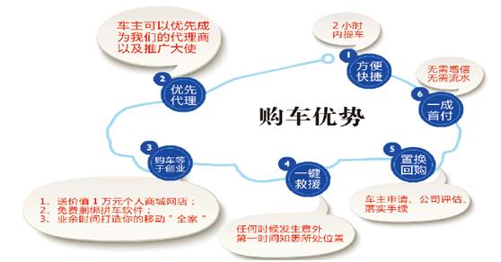 论坛 69 分类信息 69 汽车信息 69 宜融融资租赁(上海)有限公司